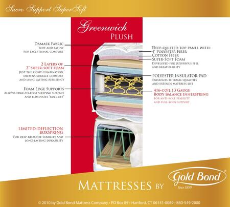 Gold Bond 255GREENWICHF Sacro Support SuperSoft Series Full Size Plush Mattress