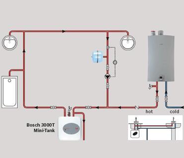 Bosch Es4 Appliances Connection