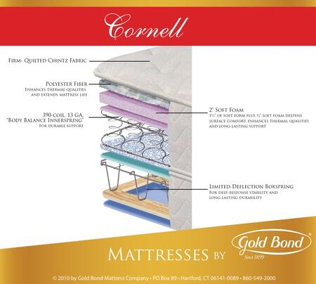 Gold Bond 830CORNELLSETQ Natural Support Queen Mattresses