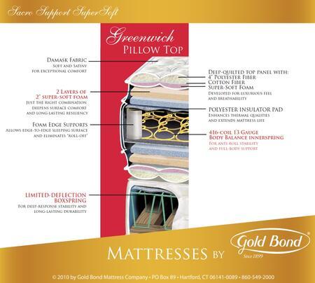Gold Bond 256GREENWICHQ Sacro Support SuperSoft Series Queen Size Pillow Top Mattress