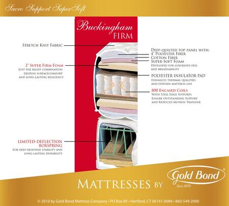 Gold Bond 259BUCKINGHAMQ Sacro Support Encased Coil Supersoft Series Queen Size Mattress