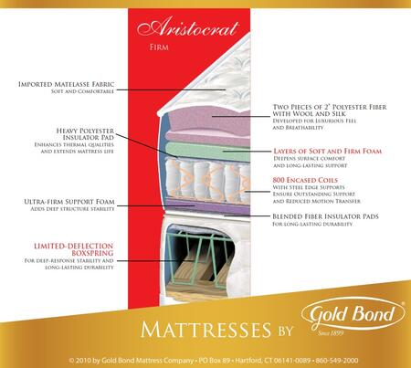 "Gold Bond 128 BB Encased Coil Series Aristocrat 10"" High X Size Firm Mattress"