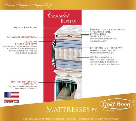 Gold Bond 266CAMELOTQ Sacro Support Encased Coil Supersoft Series Queen Size Standard Mattress