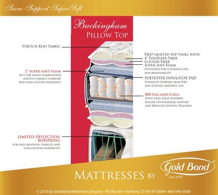 Gold Bond 262BUCKINGHAMT Sacro Support Encased Coil Supersoft Series Twin Size Pillow Top Mattress