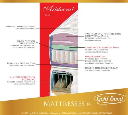 Gold Bond 126BBARISTOCRATQ Encased Coil Series Queen Size Standard Mattress