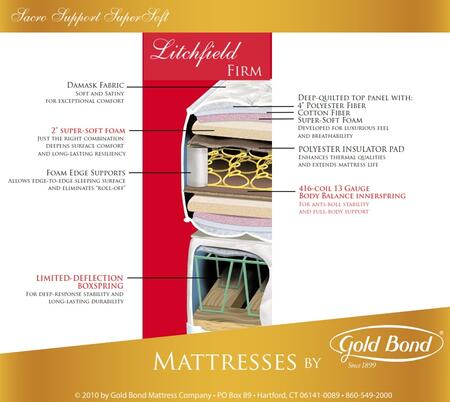 Gold Bond 252LITCHFIELDQ Sacro Support SuperSoft Series Queen Size Extra Firm Mattress