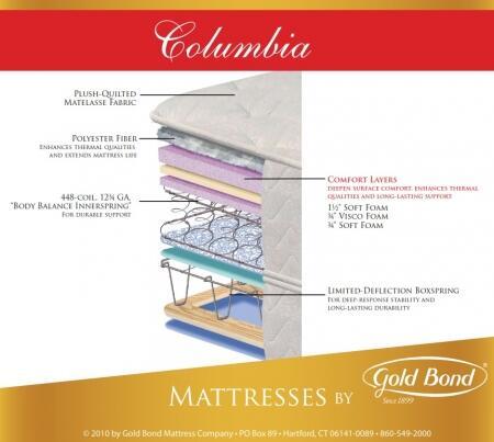 Gold Bond 840COLUMBIASETQ Natural Support Queen Mattresses