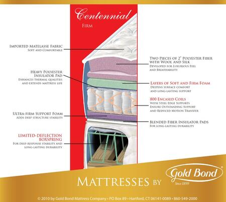 Gold Bond 135BBCENTENNIALQ Encased Coil Series Queen Size Standard Mattress